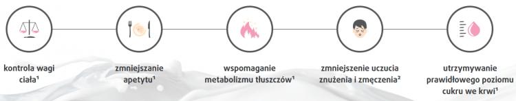koktajl na odchudzanie Simplic i jego efekty spalanie tłuszczu gdzie kupić preparat